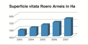 I grafici mostrano la superficie vitata del Roero e le sue oscillazioni nel tempo, con riferimento alle due tipologie principali della DOC (ora DOCG) : Roero e Roero Arneis. (Fonte: Albo vigneti della Camera di Commercio di Cuneo, dati 2007).