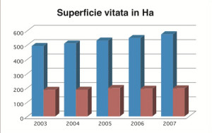 superficie_vitata_grafico